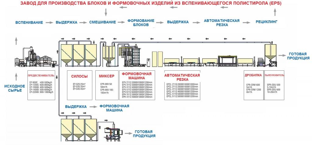 Схема завода по изготовлению